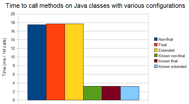 Performance of Java 'final'