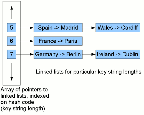 Java Collections Introduction To Hashing And Hash Maps