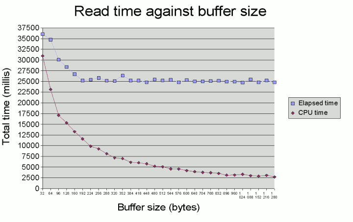 How big should my input buffer be?